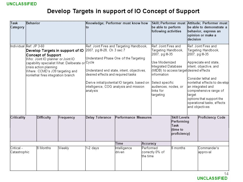 Develop Targets in support of IO Concept of Support