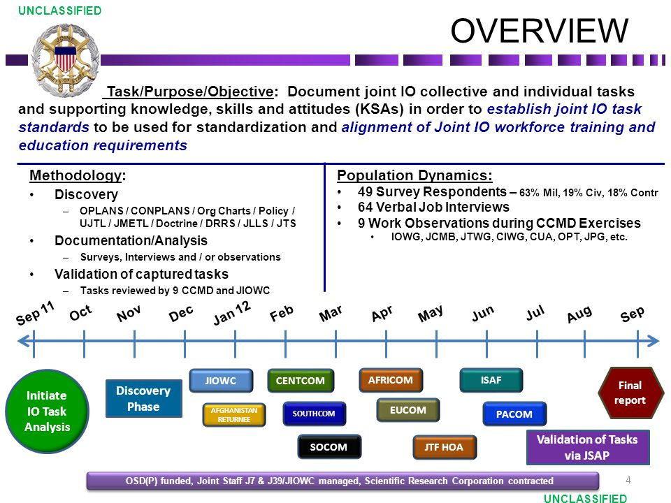 Initiate IO Task Analysis Validation of Tasks via JSAP
