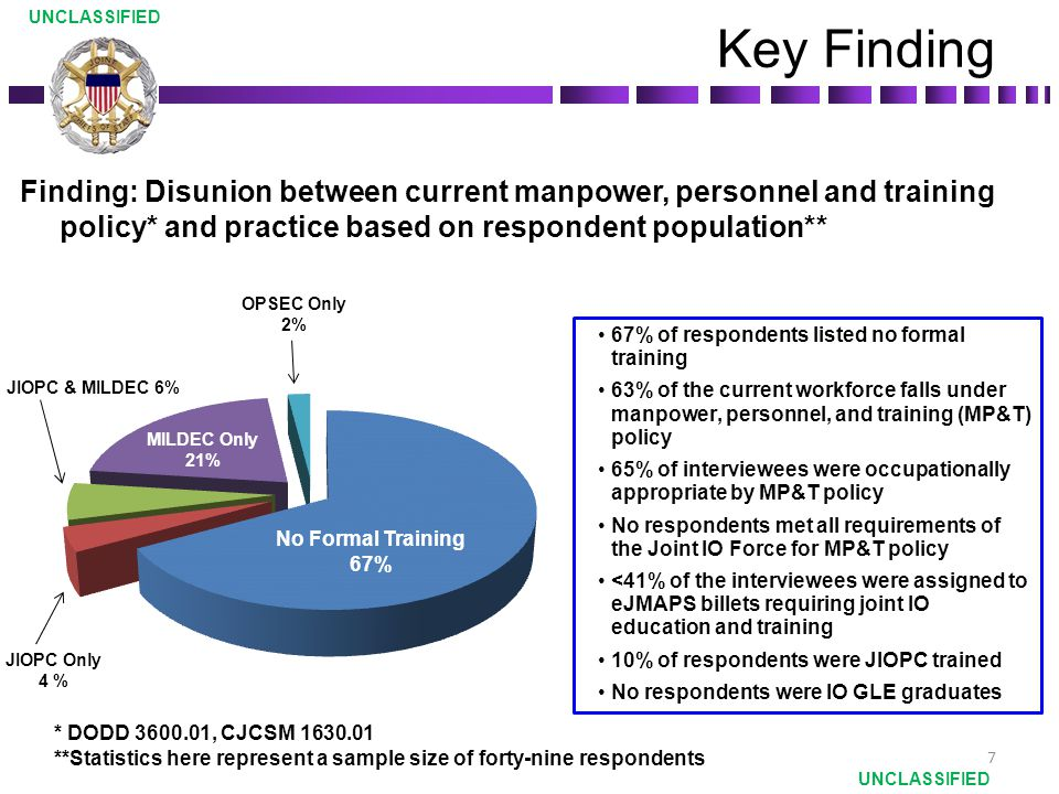 UNCLASSIFIED Key Finding. Finding: Disunion between current manpower, personnel and training policy* and practice based on respondent population**