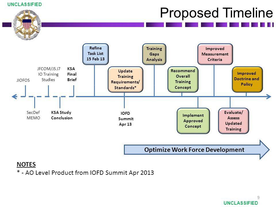 Proposed Timeline Optimize Work Force Development NOTES