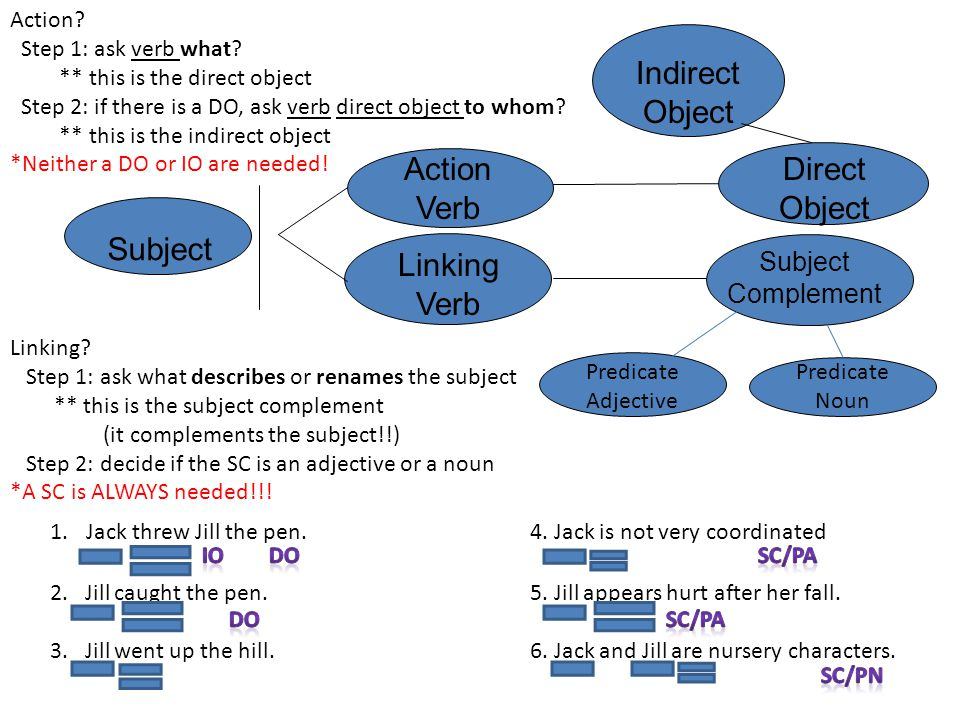 Indirect Object Action Verb Direct Object Subject Linking Verb