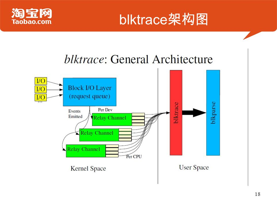 blktrace架构图