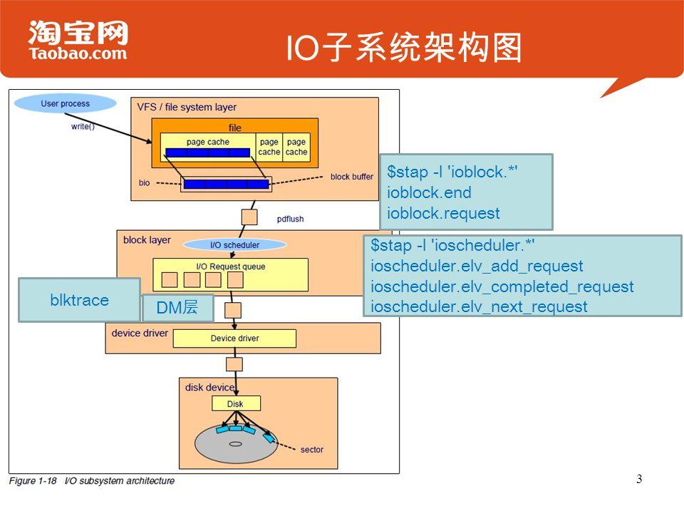 IO子系统架构图 $stap -l ioblock.* ioblock.end ioblock.request