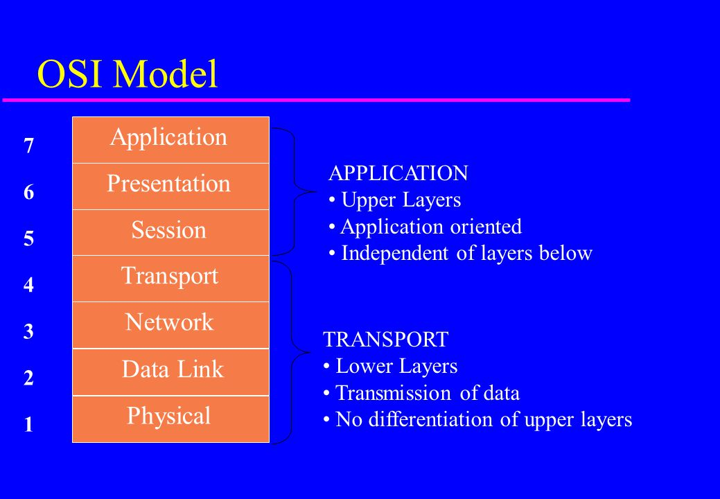 OSI Model Application Presentation Session Transport Network Data Link