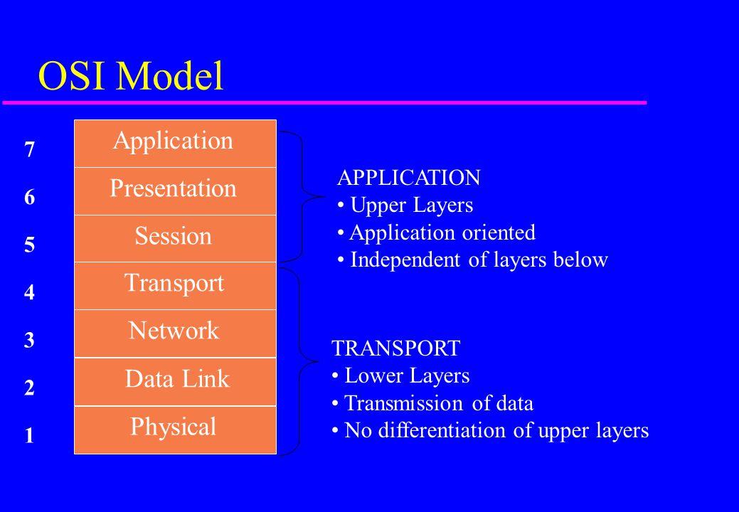 OSI Model Application Presentation Session Transport Network Data Link