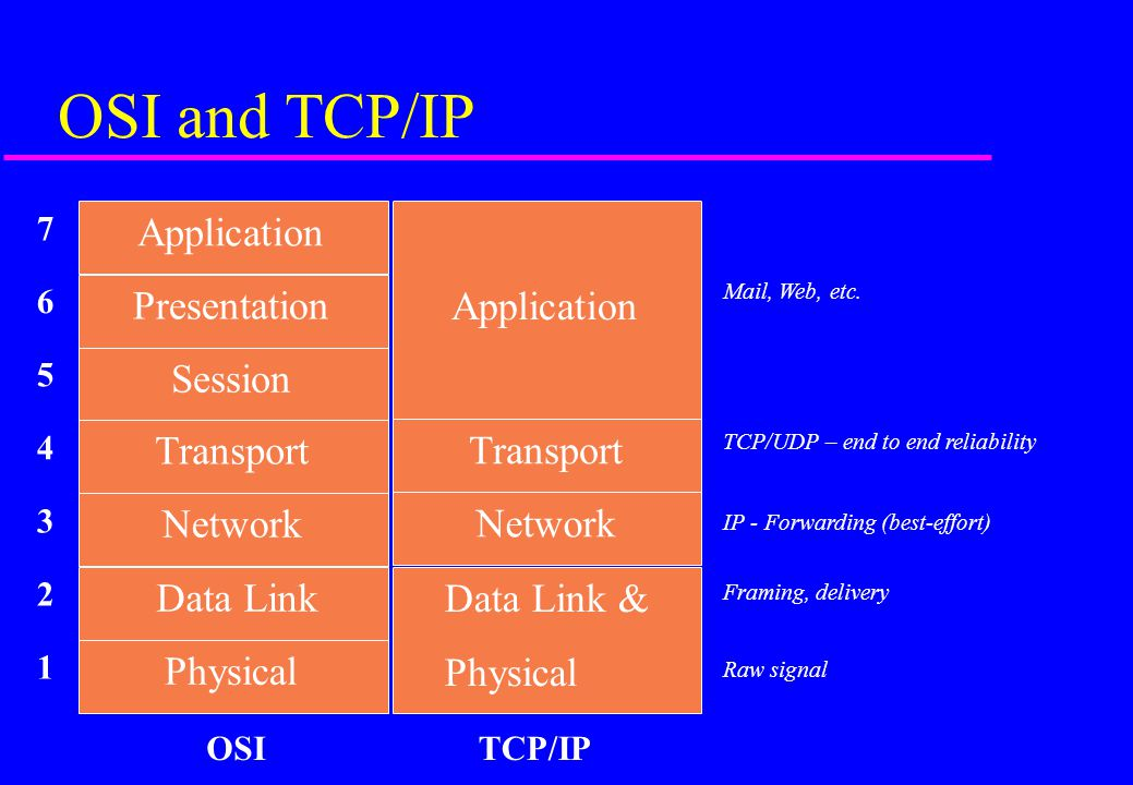 OSI and TCP/IP Application Presentation Session Transport Network