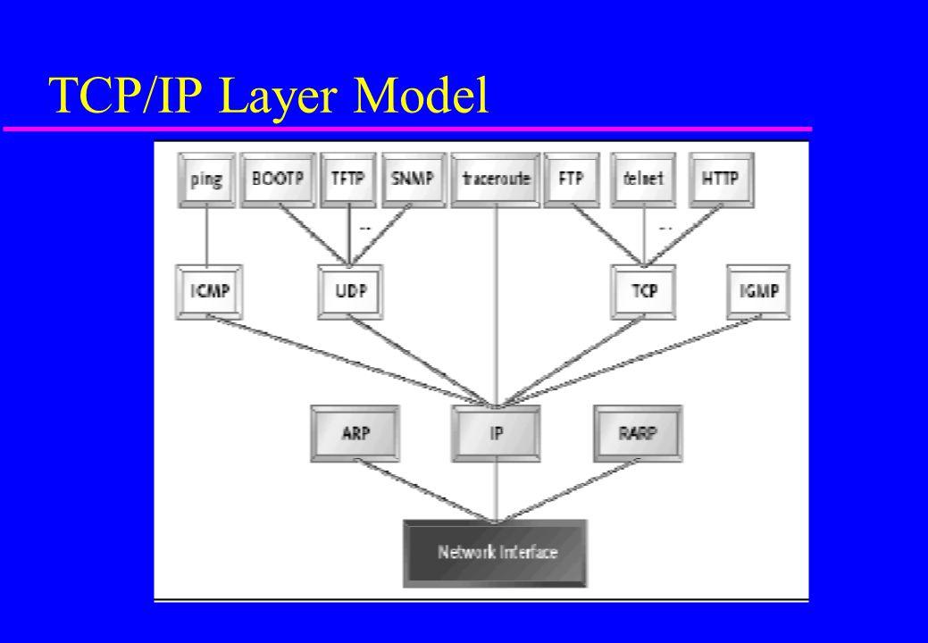 TCP/IP Layer Model