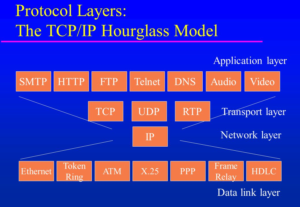 Protocol Layers: The TCP/IP Hourglass Model