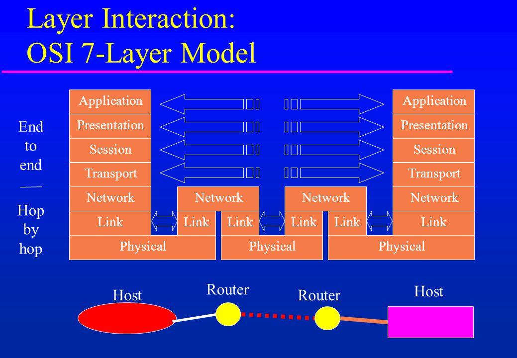 Layer Interaction: OSI 7-Layer Model