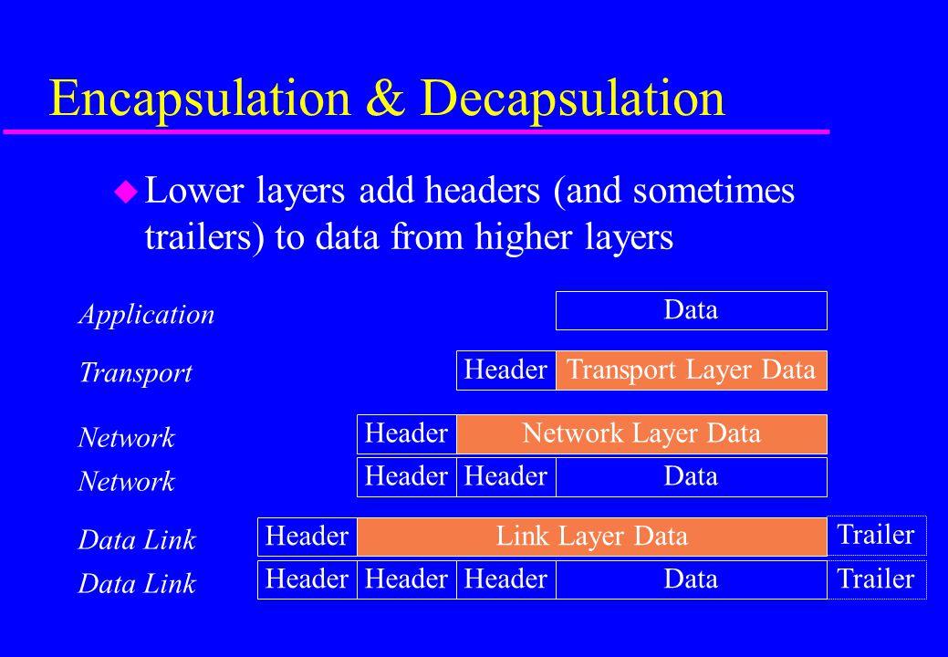 Encapsulation & Decapsulation