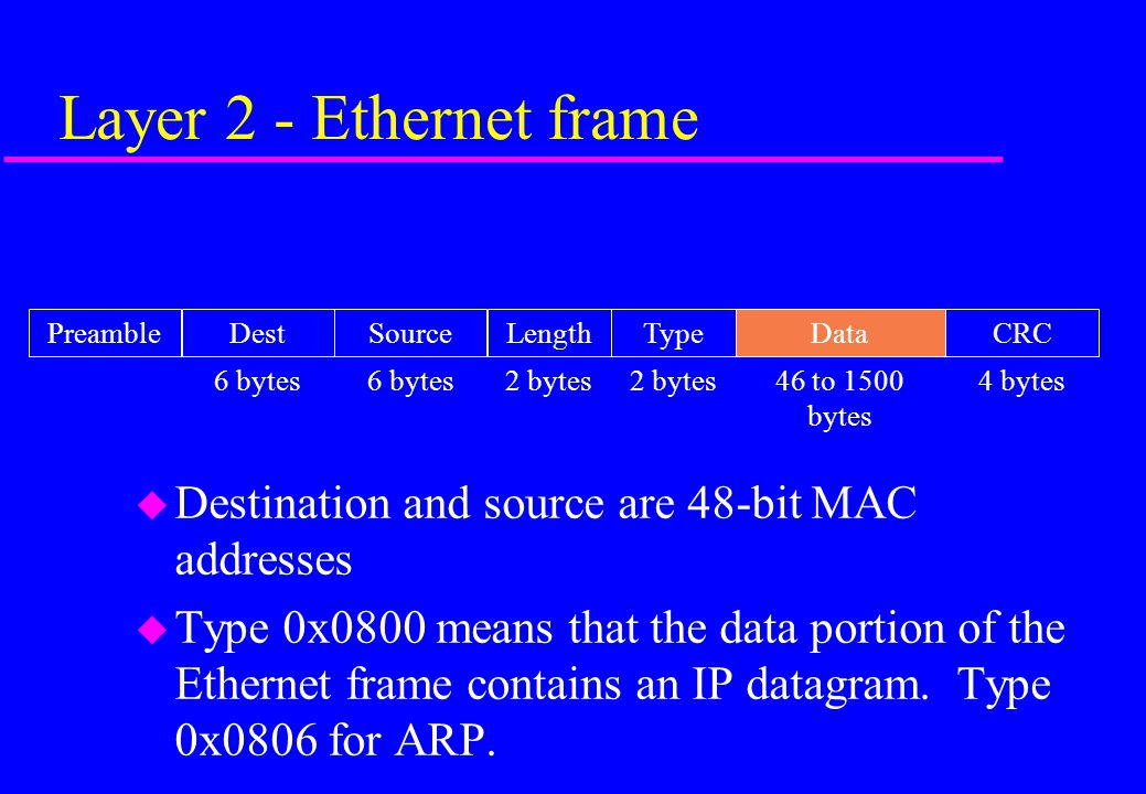 Layer 2 - Ethernet frame Destination and source are 48-bit MAC addresses.