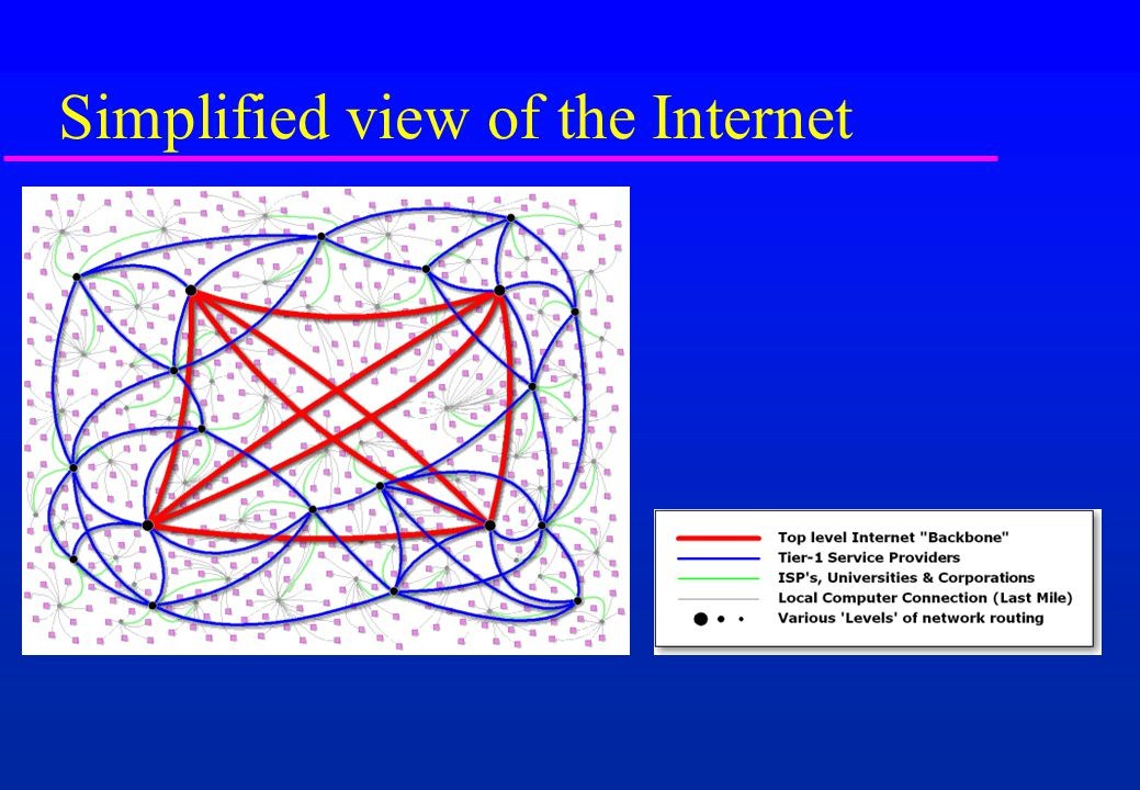 Simplified view of the Internet