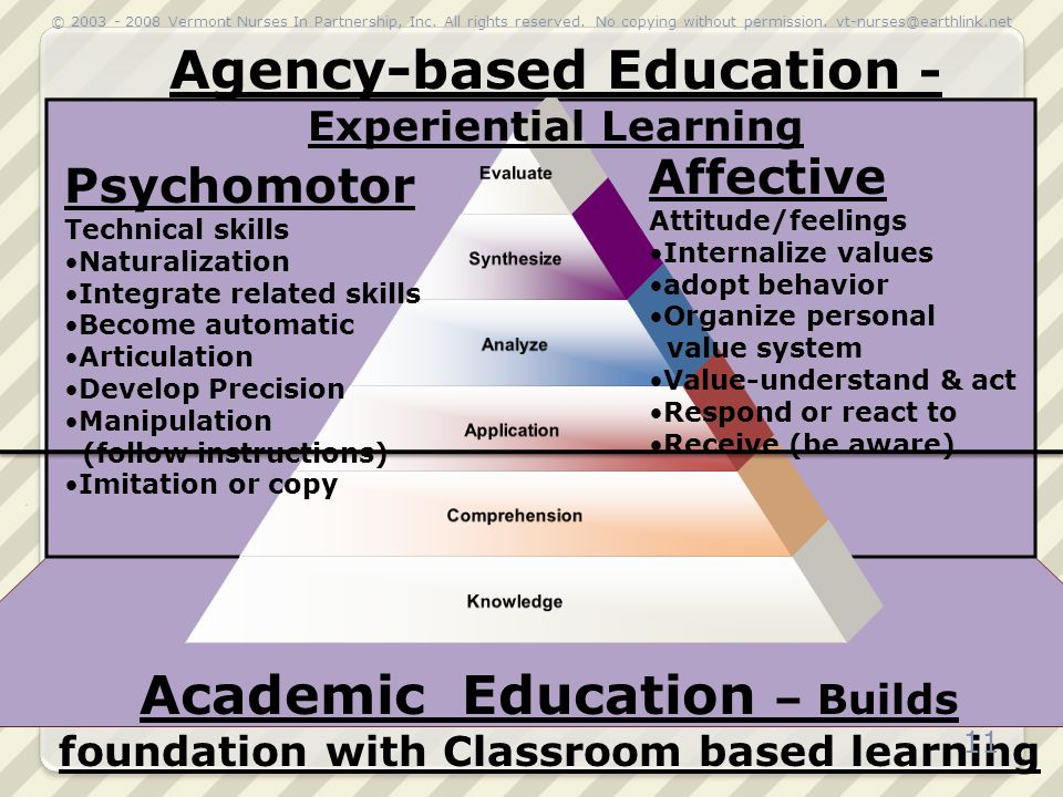 Academic Education – Builds foundation with Classroom based learning