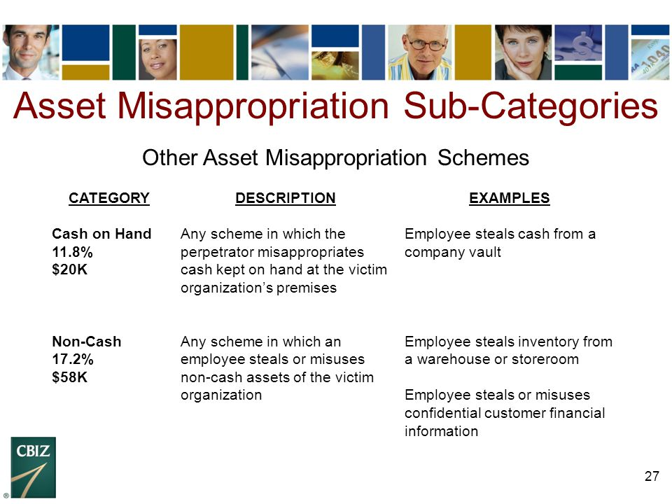 Asset Misappropriation Sub-Categories