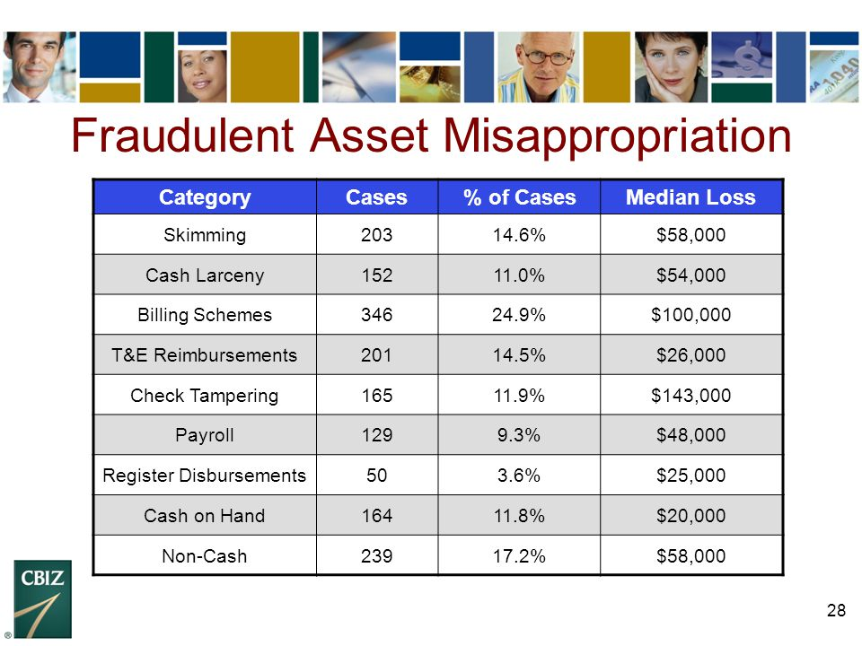 Fraudulent Asset Misappropriation
