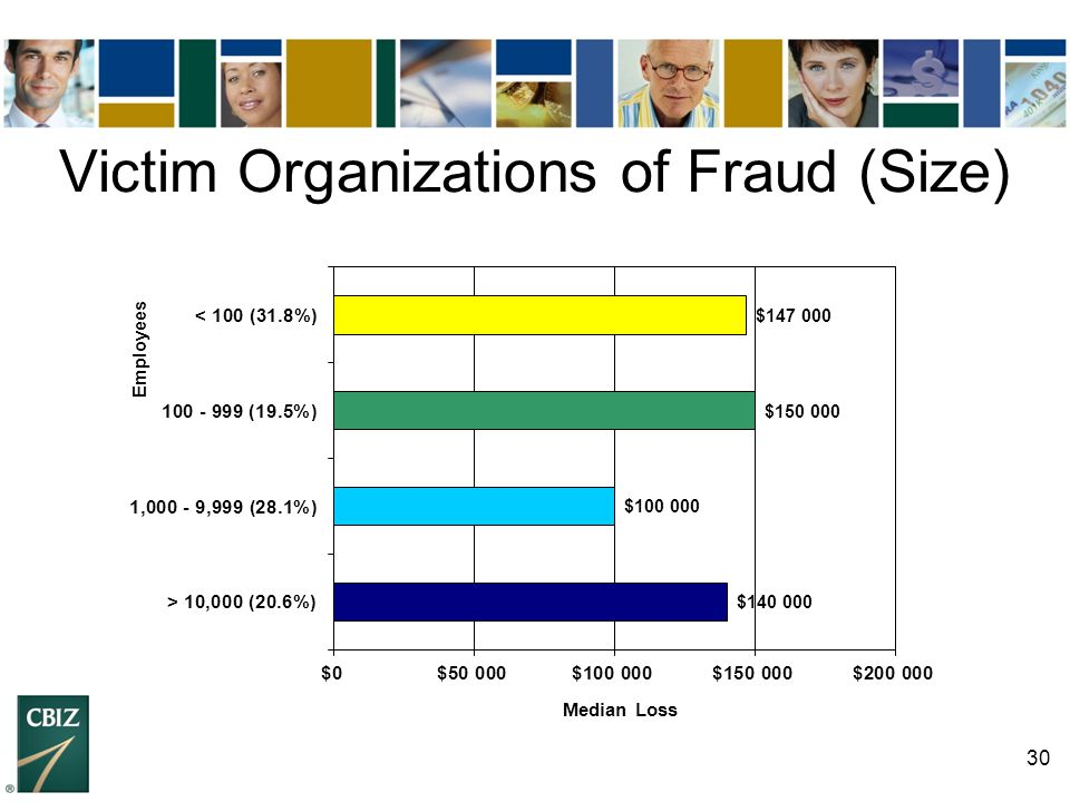 Victim Organizations of Fraud (Size)