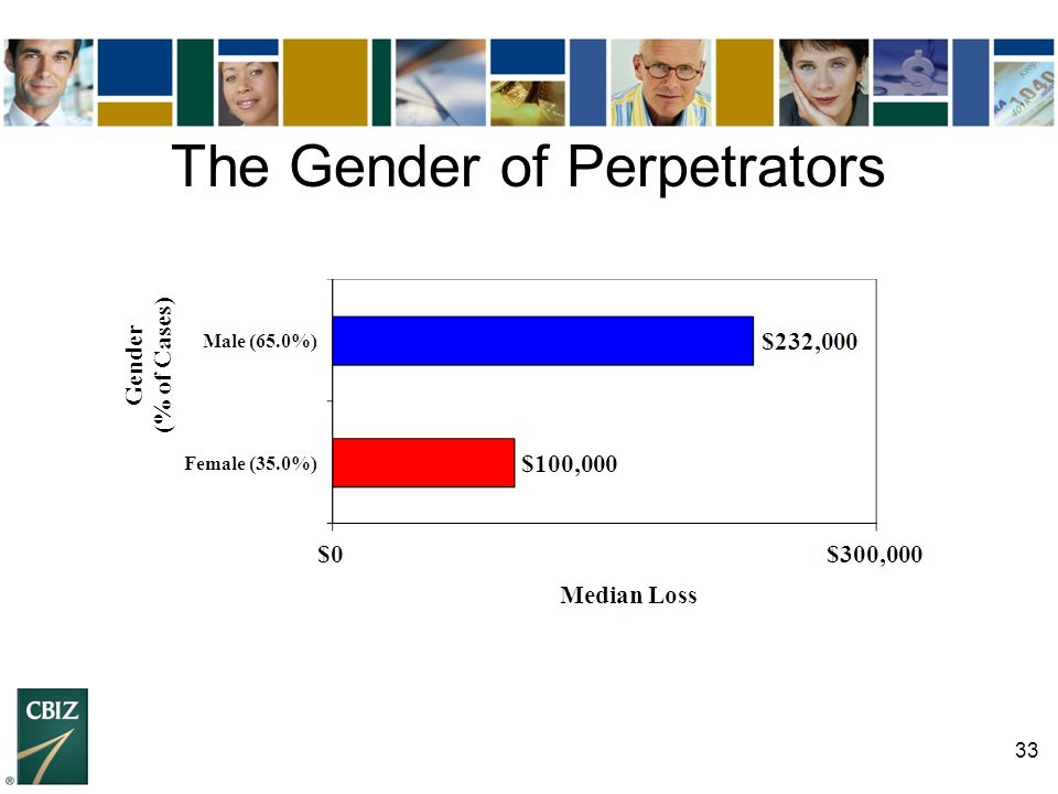 The Gender of Perpetrators