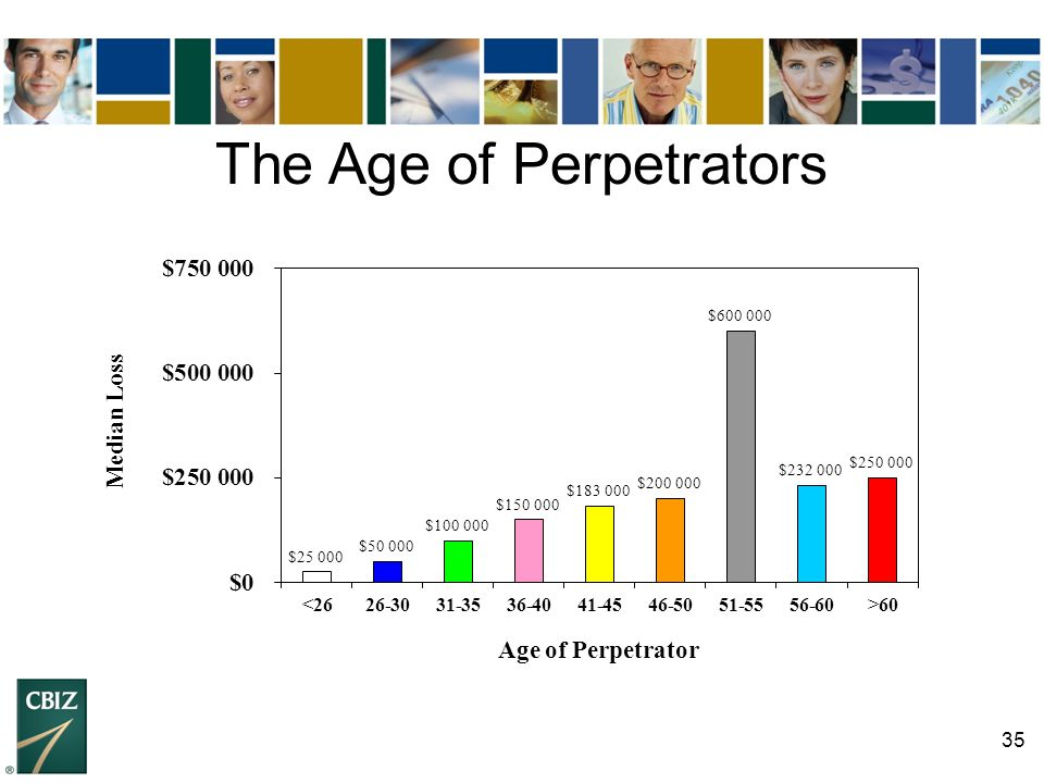 The Age of Perpetrators