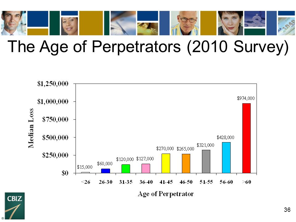 The Age of Perpetrators (2010 Survey)