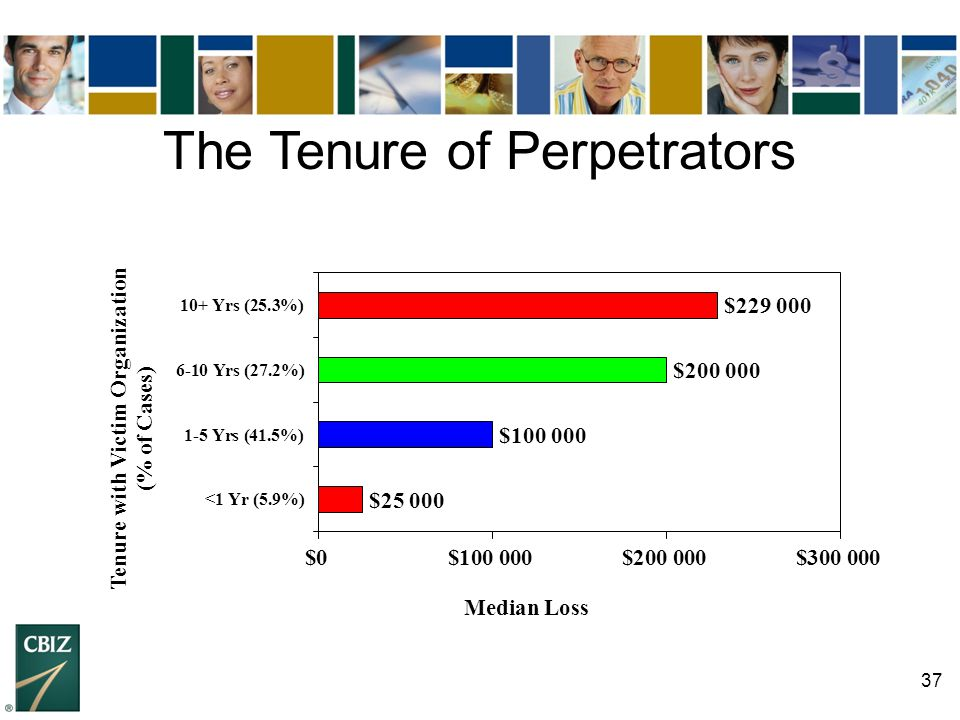 The Tenure of Perpetrators