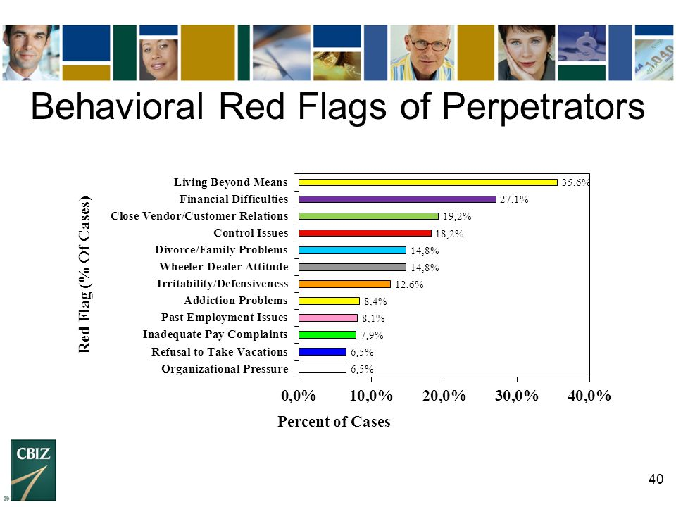 Behavioral Red Flags of Perpetrators