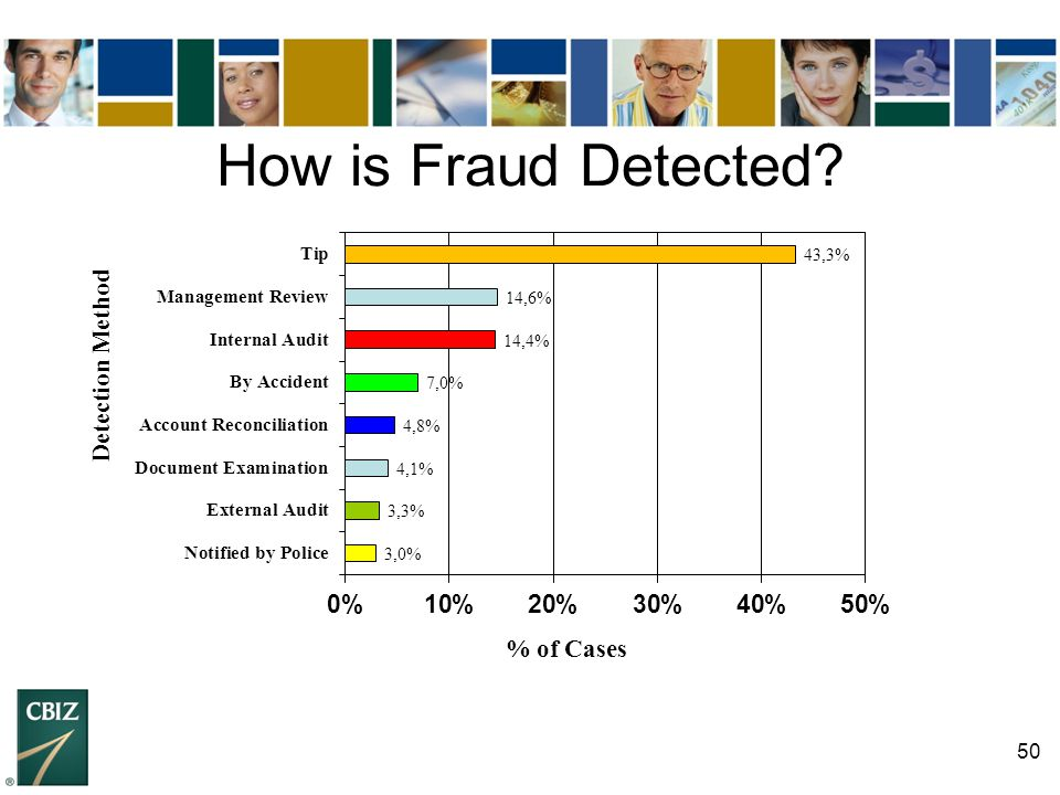 How is Fraud Detected