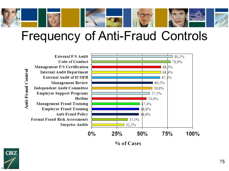 Frequency of Anti-Fraud Controls