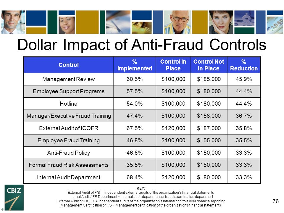 Dollar Impact of Anti-Fraud Controls