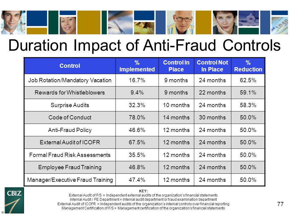 Duration Impact of Anti-Fraud Controls