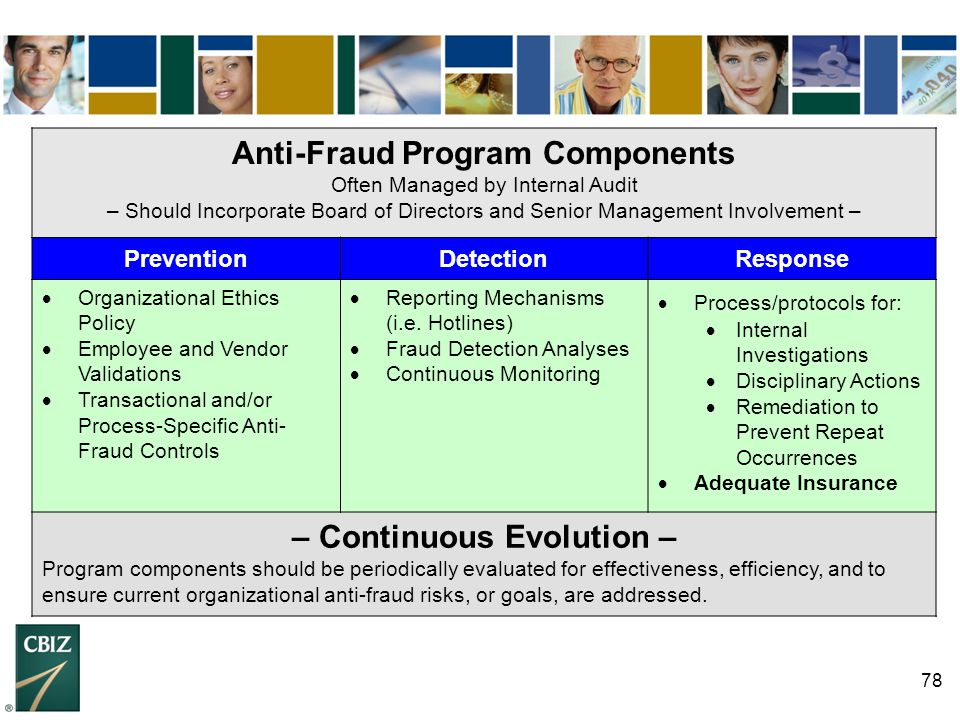 Anti-Fraud Program Components