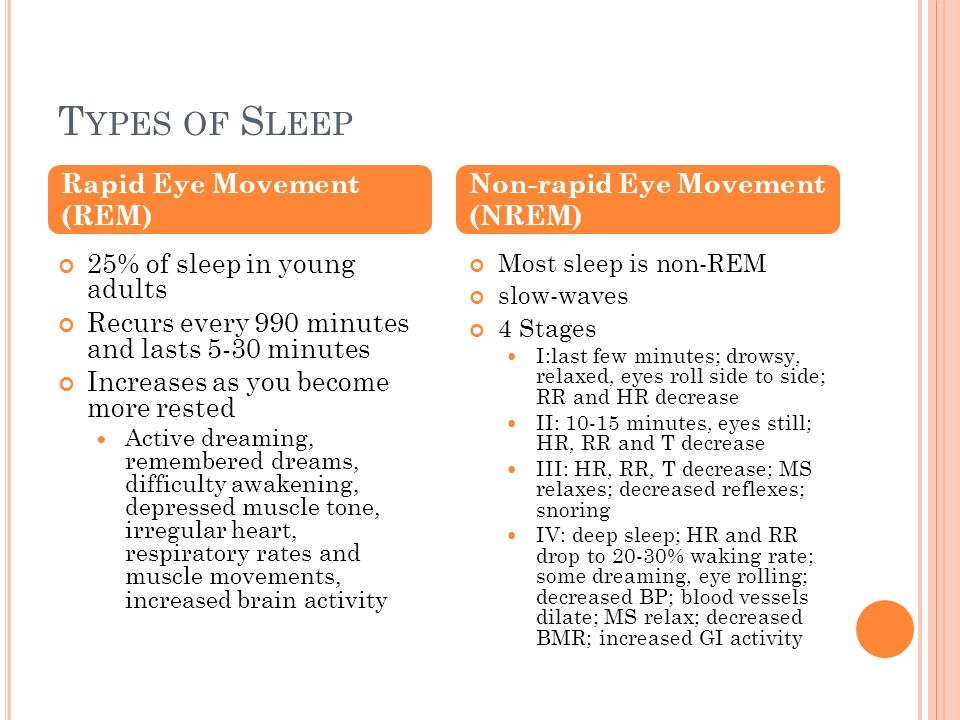 Types of Sleep Rapid Eye Movement (REM) Non-rapid Eye Movement (NREM)