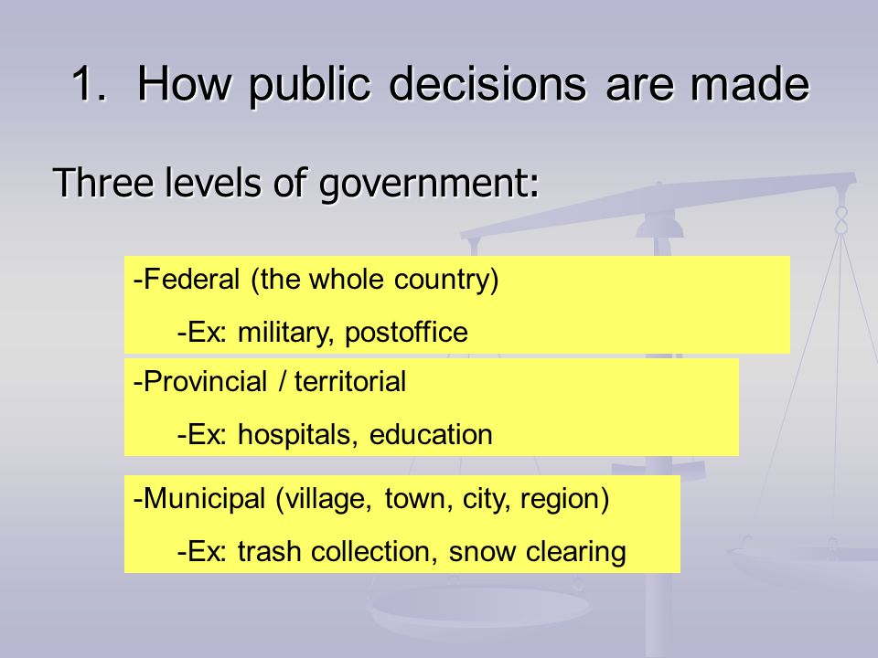 1. How public decisions are made