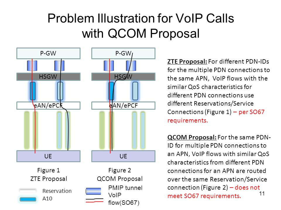 Problem Illustration for VoIP Calls with QCOM Proposal