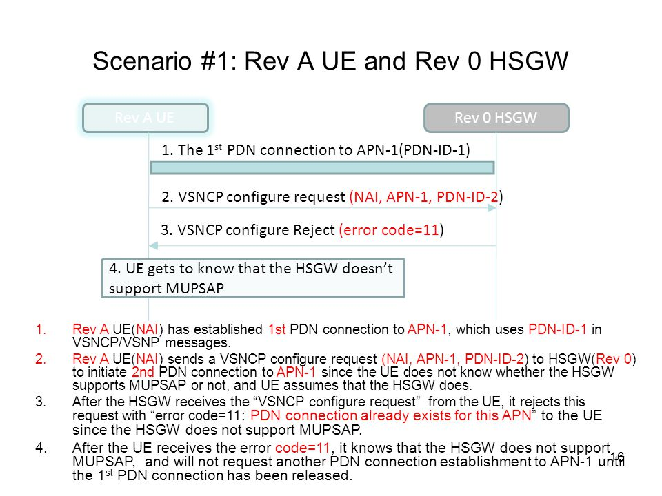 Scenario #1: Rev A UE and Rev 0 HSGW