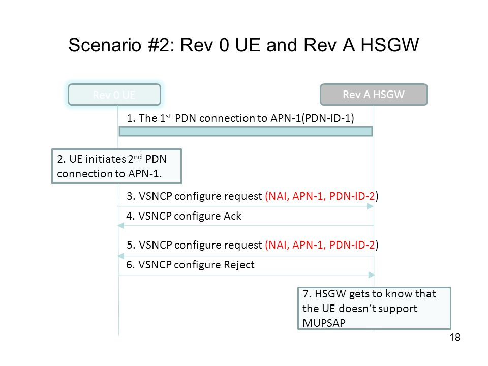 Scenario #2: Rev 0 UE and Rev A HSGW