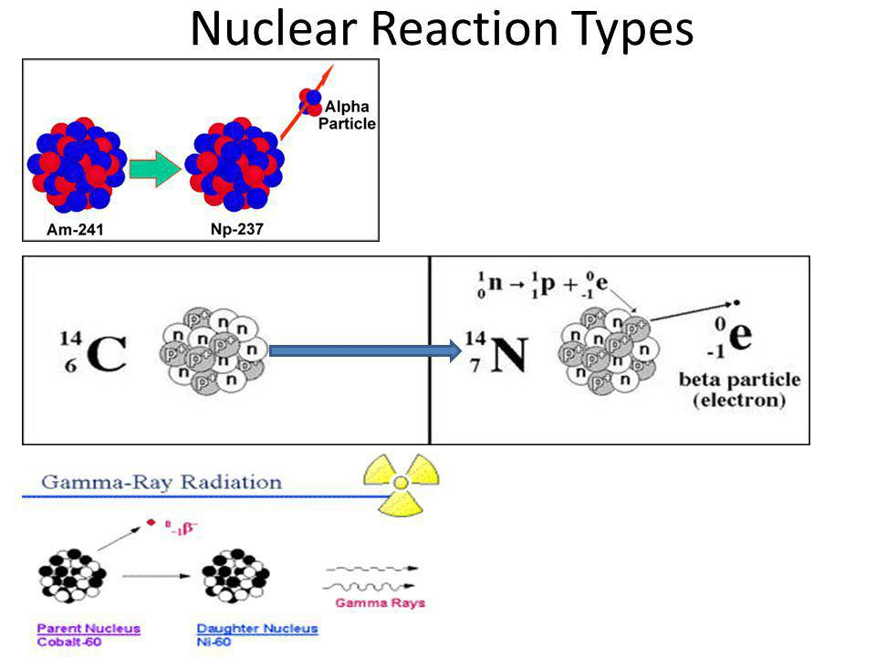 Nuclear Reaction Types
