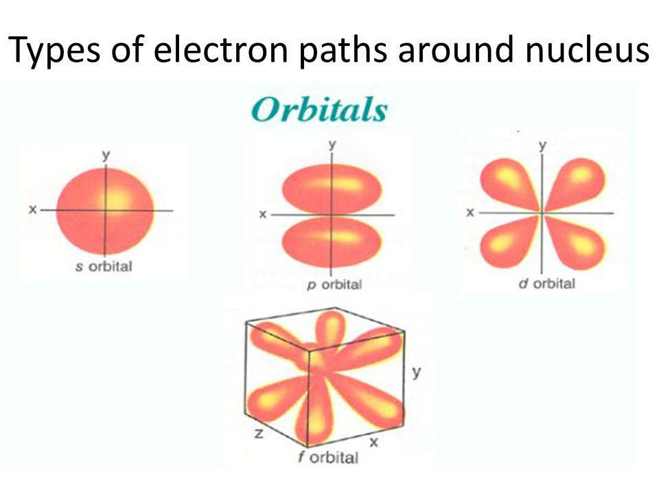 Types of electron paths around nucleus