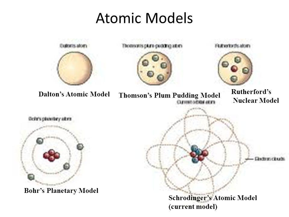 Atomic Models Rutherford's Dalton's Atomic Model