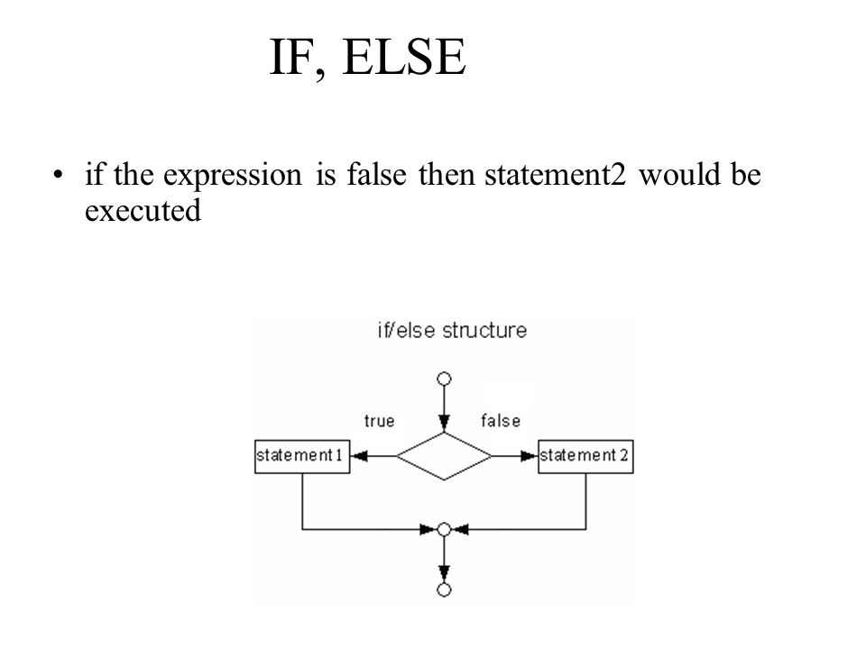 IF, ELSE if the expression is false then statement2 would be executed