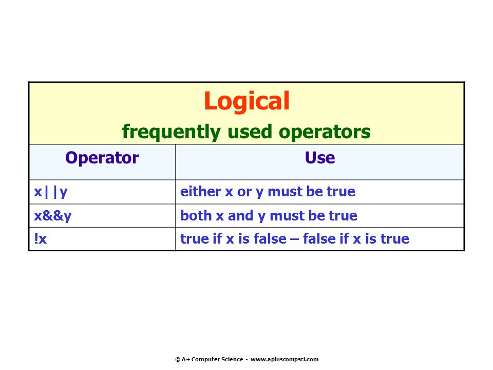 frequently used operators © A+ Computer Science -