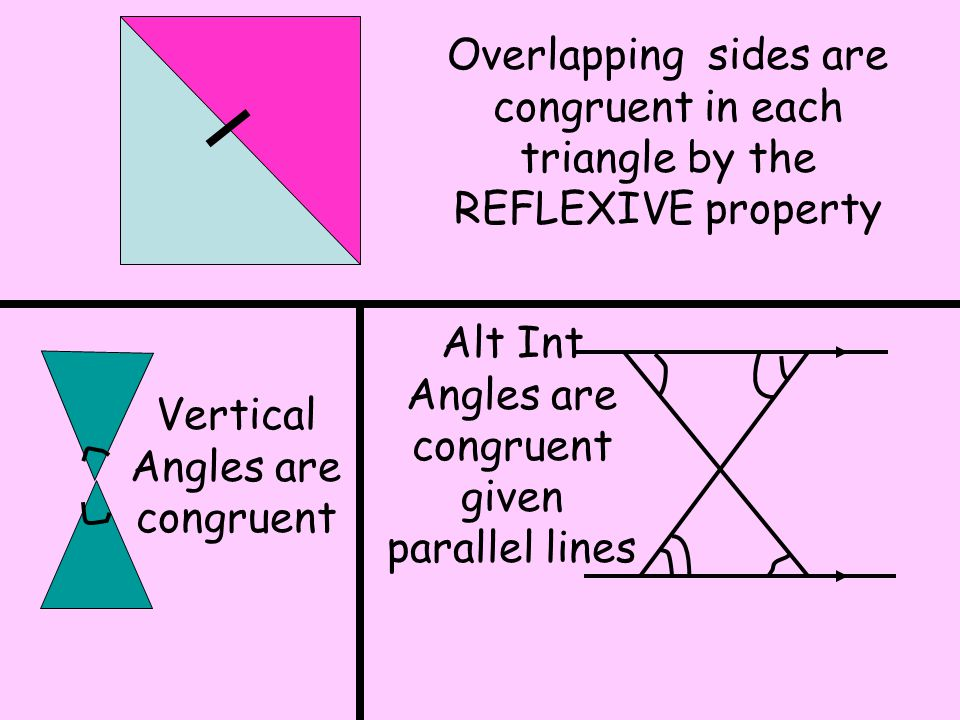 Alt Int Angles are congruent given parallel lines