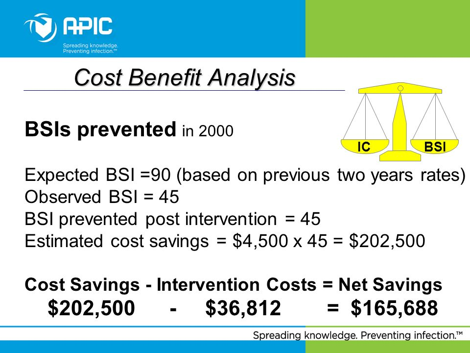 Cost Benefit Analysis BSIs prevented in 2000