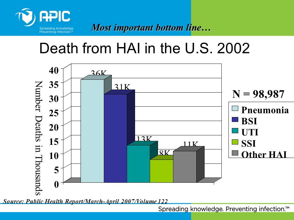 Death from HAI in the U.S. 2002 N = 98,987 Most important bottom line…