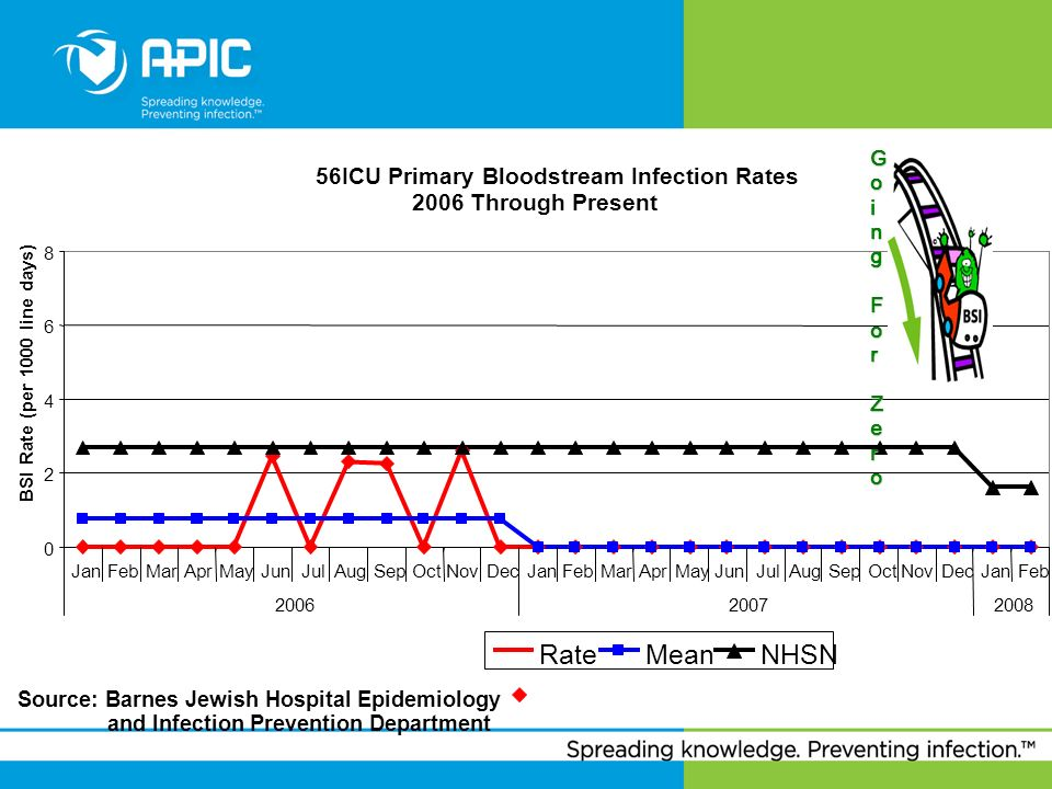 Rate Mean NHSN 56ICU Primary Bloodstream Infection Rates