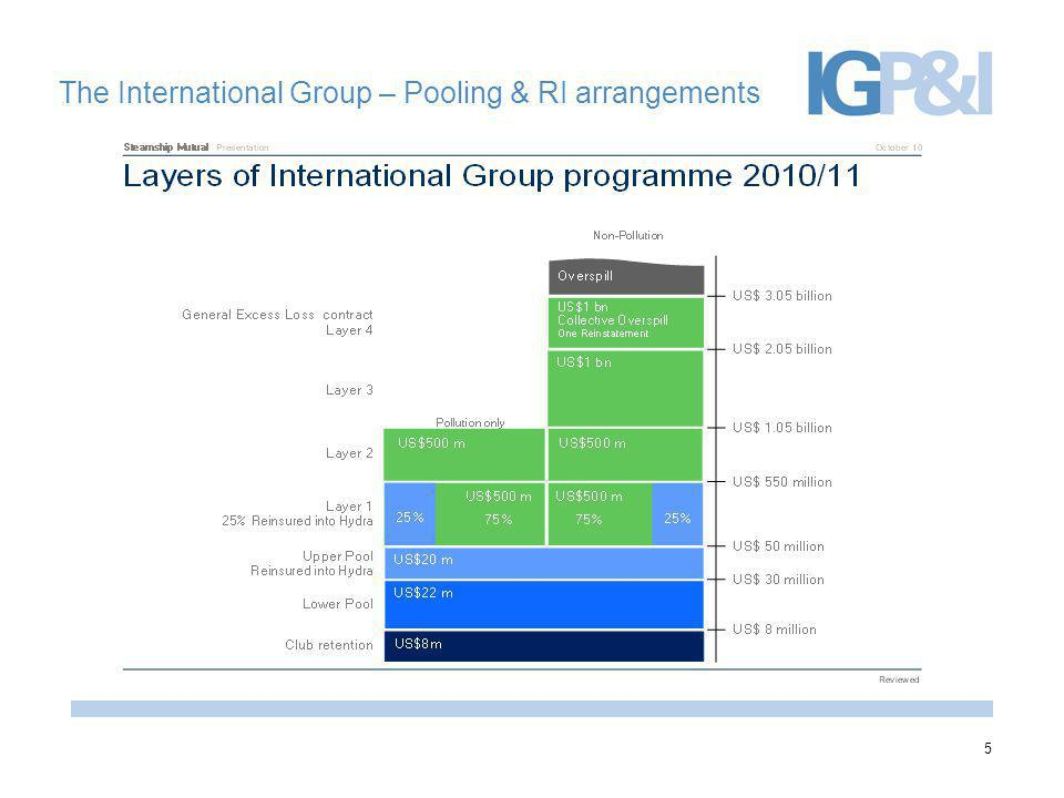 The International Group – Pooling & RI arrangements