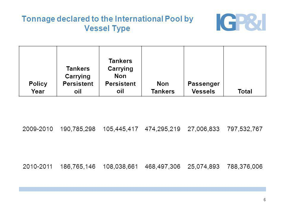 Tonnage declared to the International Pool by Vessel Type