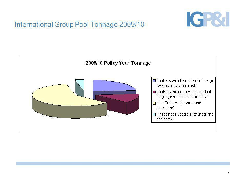 International Group Pool Tonnage 2009/10