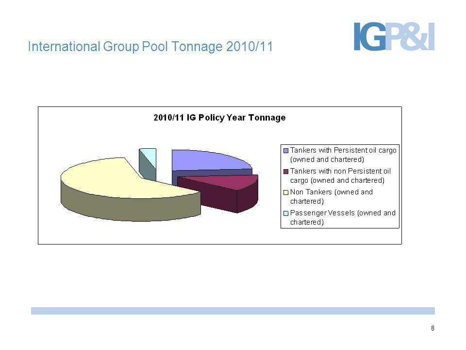 International Group Pool Tonnage 2010/11