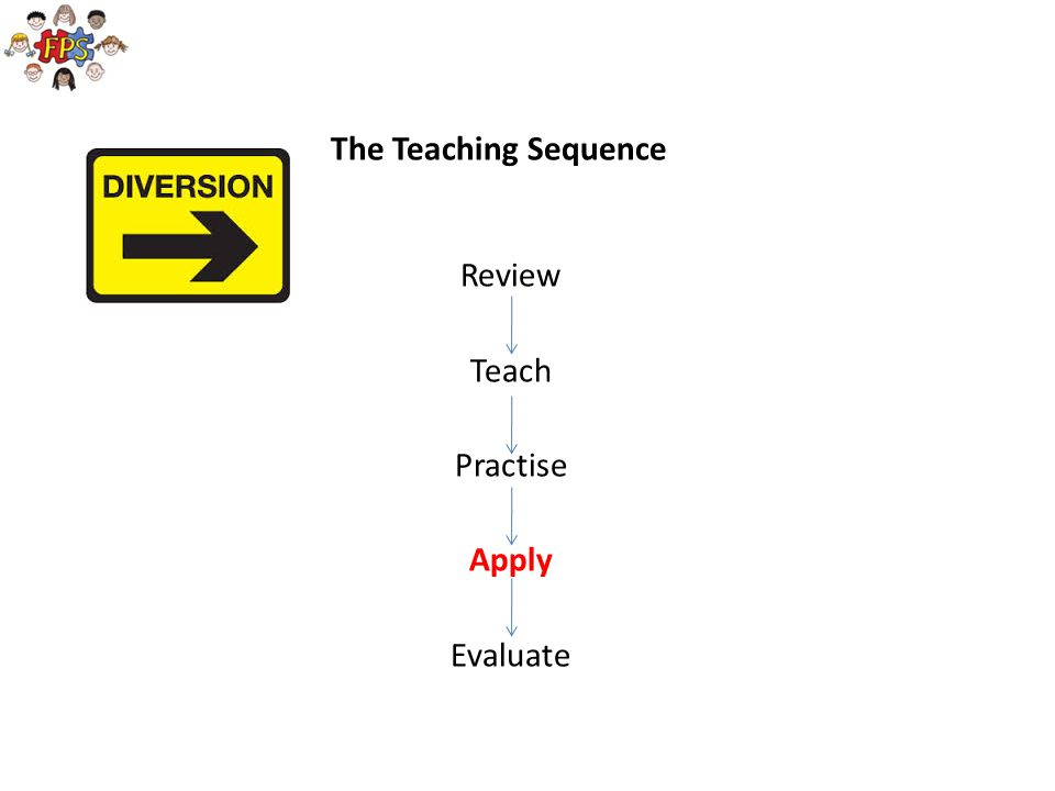 The Teaching Sequence Review Teach Practise Apply Evaluate