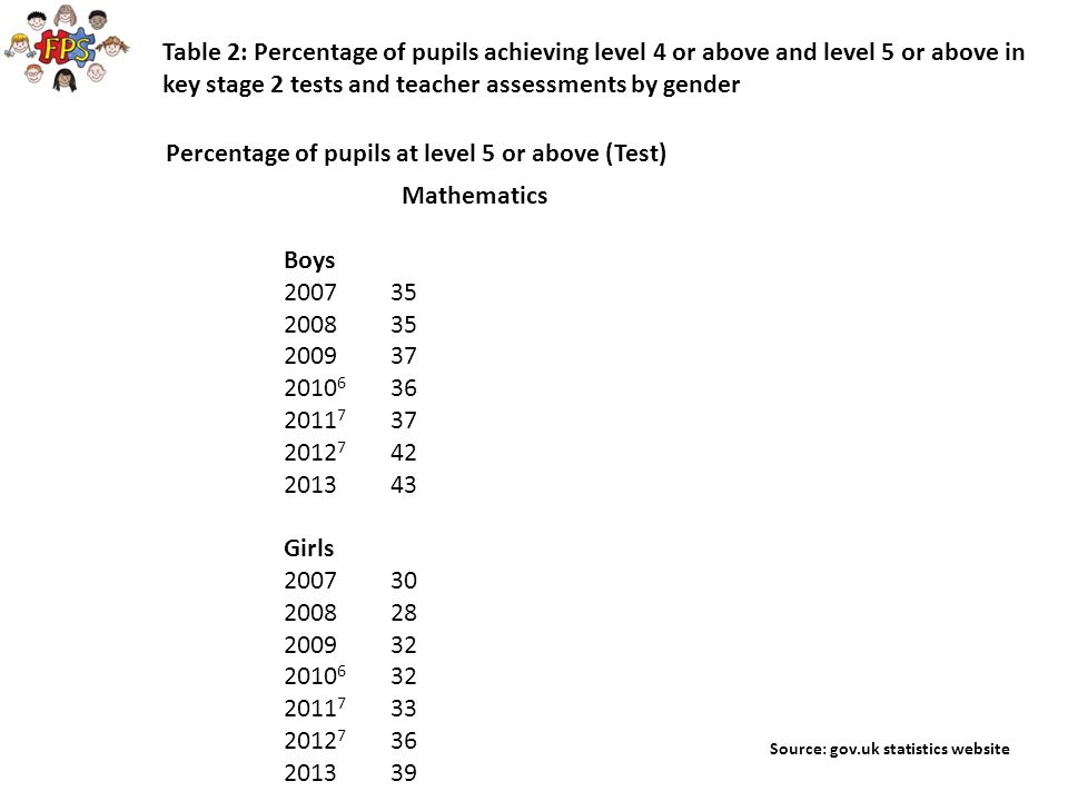 Percentage of pupils at level 5 or above (Test)
